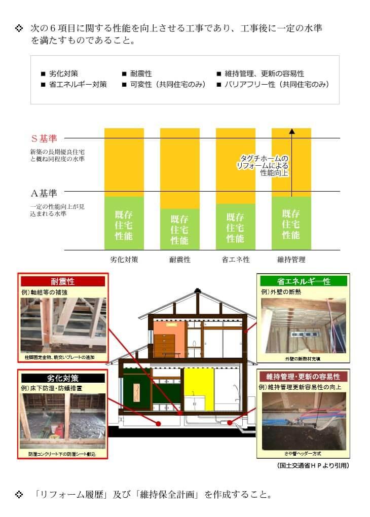 次の6項目に関する性能を向上させる工事であり、工事後に一定の水準を満たすものであること。劣化対策、耐震性、維持管理、更新の容易性、省エネルギー対策、可変性(共同住宅のみ)、バリアフリー性(共同住宅のみ)